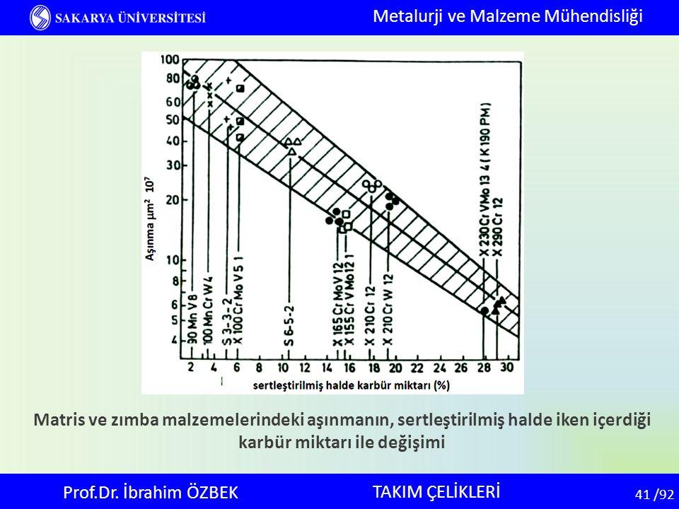 41 41 /92 TAKIM ÇELİKLERİ Metalurji ve Malzeme Mühendisliği Prof.Dr. İbrahim ÖZBEK Matris ve zımba malzemelerindeki aşınmanın, sertleştirilmiş halde i