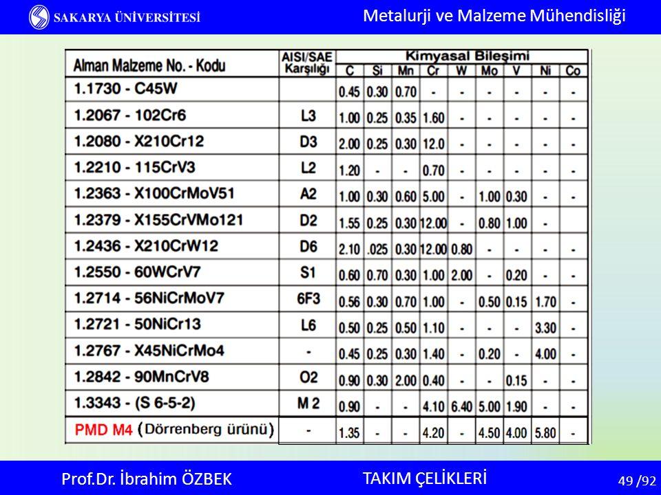 49 49 /92 TAKIM ÇELİKLERİ Metalurji ve Malzeme Mühendisliği Prof.Dr. İbrahim ÖZBEK