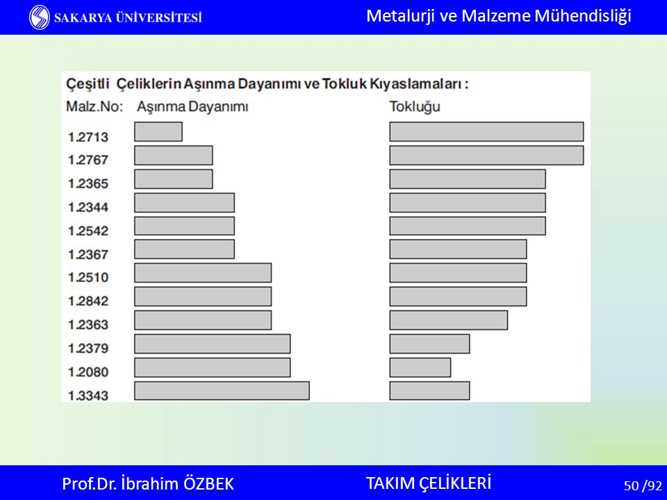 50 50 /92 TAKIM ÇELİKLERİ Metalurji ve Malzeme Mühendisliği Prof.Dr. İbrahim ÖZBEK