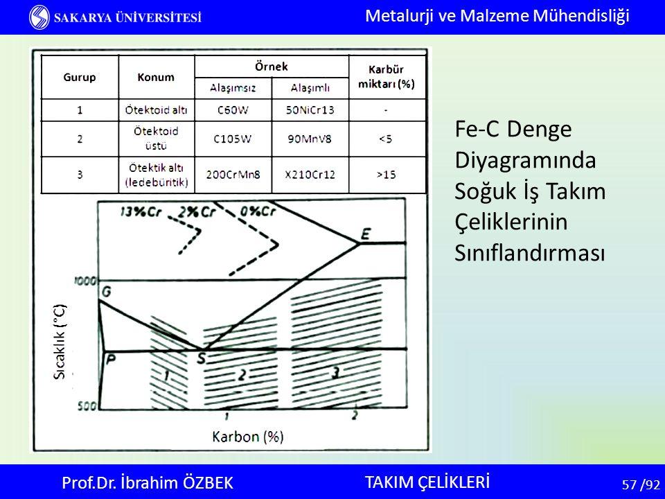 57 57 /92 TAKIM ÇELİKLERİ Metalurji ve Malzeme Mühendisliği Prof.Dr. İbrahim ÖZBEK Fe-C Denge Diyagramında Soğuk İş Takım Çeliklerinin Sınıflandırması