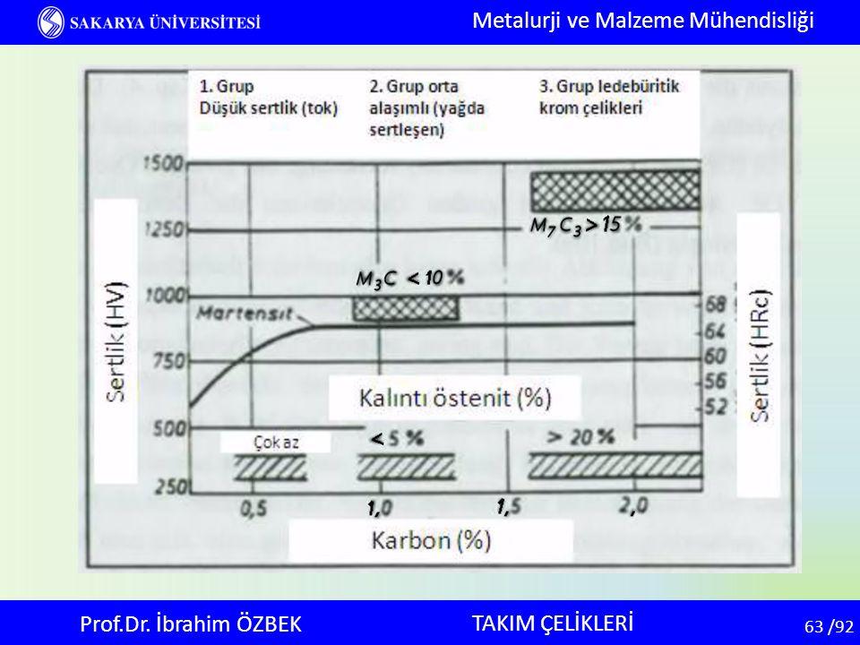 63 63 /92 TAKIM ÇELİKLERİ Metalurji ve Malzeme Mühendisliği Prof.Dr. İbrahim ÖZBEK