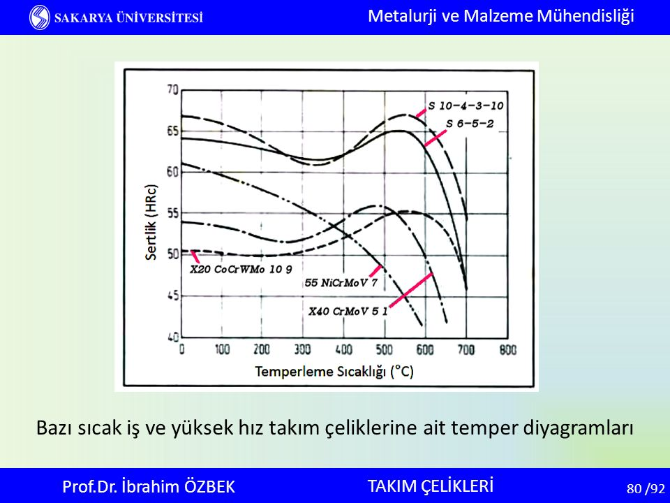 80 80 /92 TAKIM ÇELİKLERİ Metalurji ve Malzeme Mühendisliği Prof.Dr. İbrahim ÖZBEK Bazı sıcak iş ve yüksek hız takım çeliklerine ait temper diyagramla