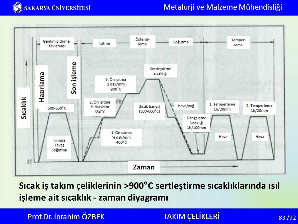 83 83 /92 TAKIM ÇELİKLERİ Metalurji ve Malzeme Mühendisliği Prof.Dr. İbrahim ÖZBEK Sıcak iş takım çeliklerinin >900°C sertleştirme sıcaklıklarında ısı