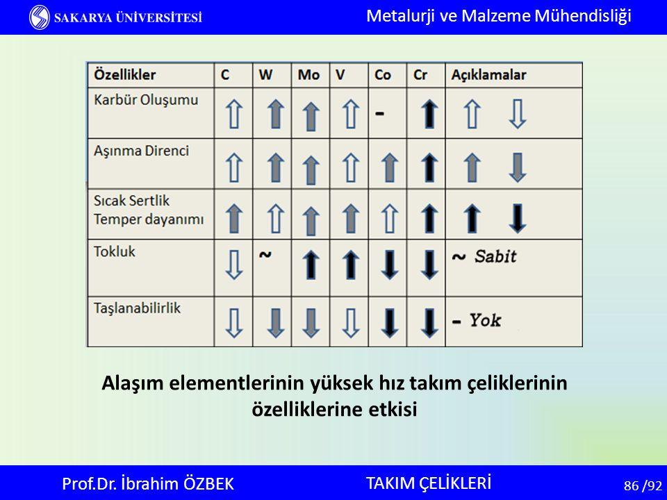 86 86 /92 TAKIM ÇELİKLERİ Metalurji ve Malzeme Mühendisliği Prof.Dr. İbrahim ÖZBEK Alaşım elementlerinin yüksek hız takım çeliklerinin özelliklerine e