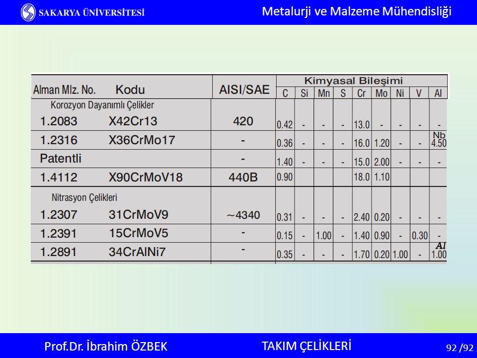 92 92 /92 TAKIM ÇELİKLERİ Metalurji ve Malzeme Mühendisliği Prof.Dr. İbrahim ÖZBEK