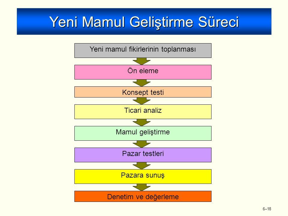 6–18 Yeni Mamul Geliştirme Süreci Yeni mamul fikirlerinin toplanmasıÖn elemeKonsept testiTicari analizMamul geliştirmePazar testleriPazara sunuş Denetim ve değerleme