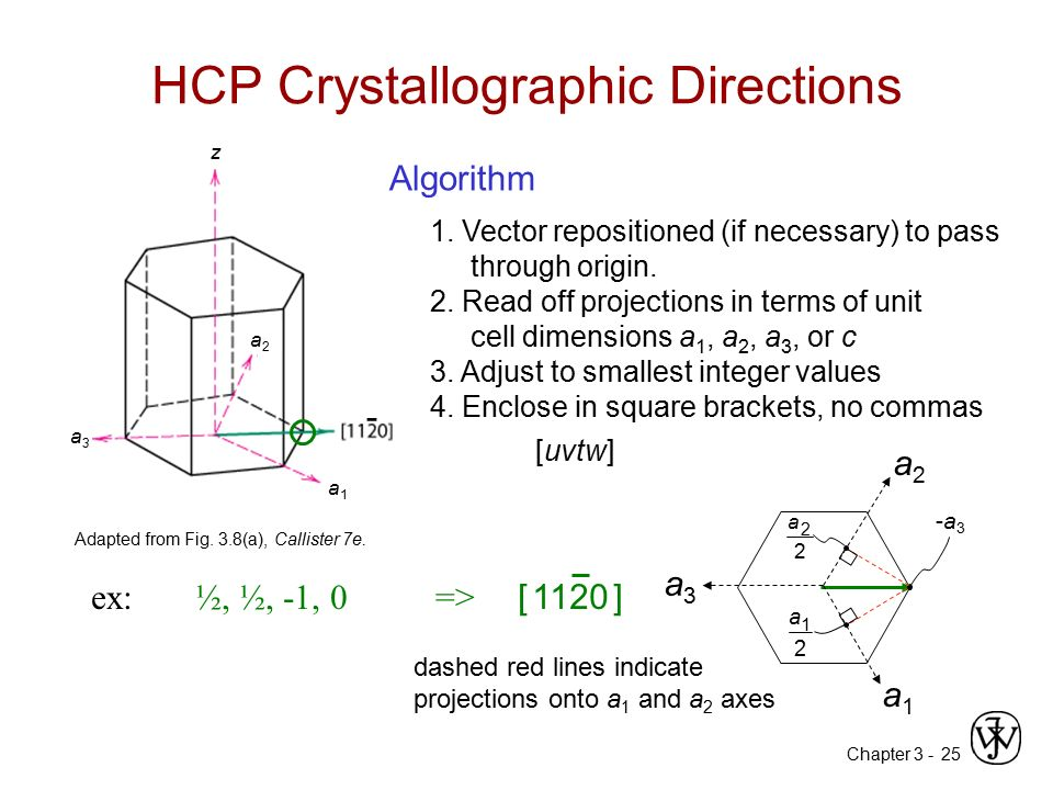 Chapter 3 -25 HCP Crystallographic Directions 1. Vector repositioned (if necessary) to pass through origin. 2. Read off projections in terms of unit c