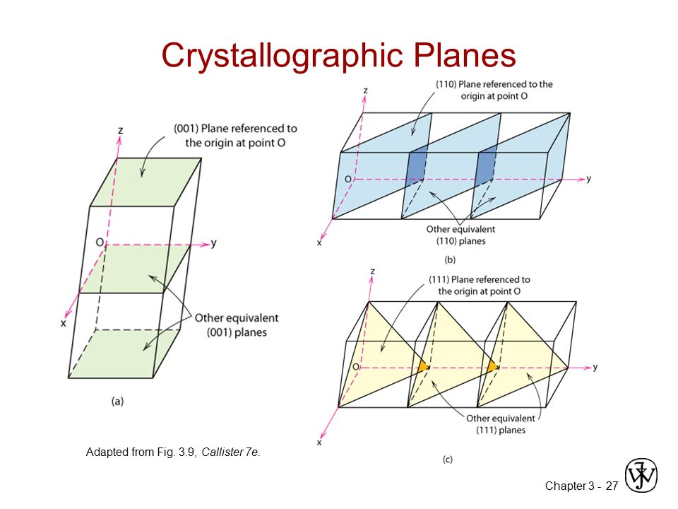Chapter 3 -27 Crystallographic Planes Adapted from Fig. 3.9, Callister 7e.