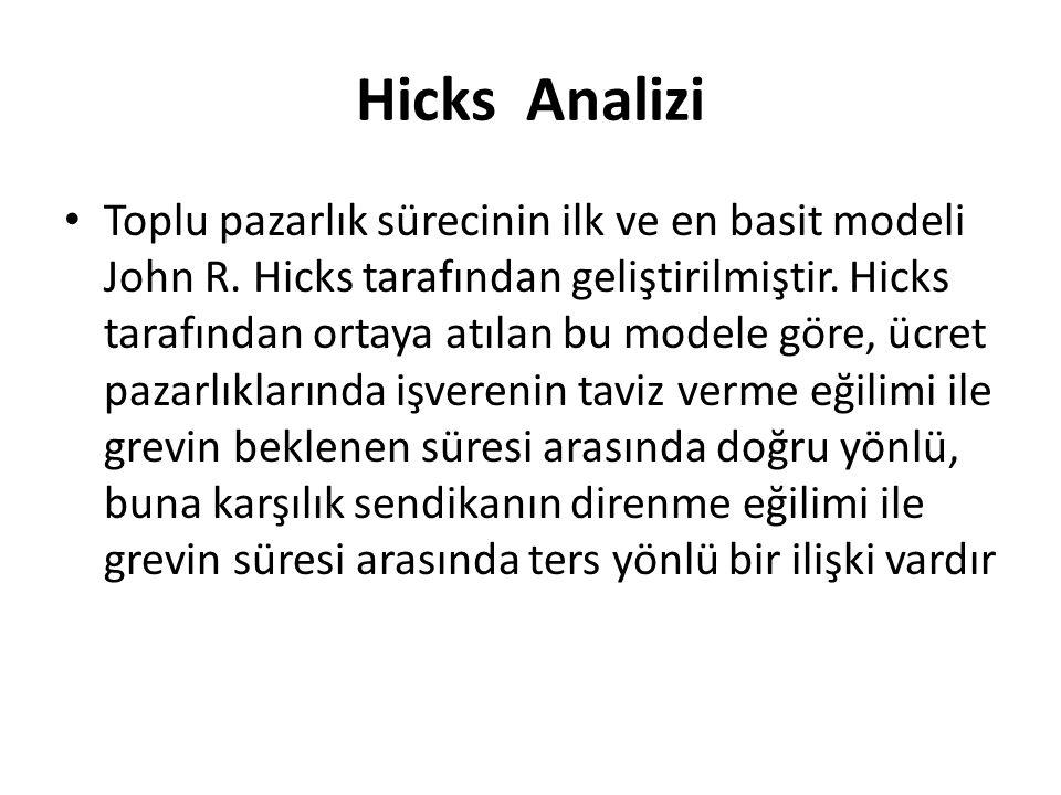 Hicks Analizi Toplu pazarlık sürecinin ilk ve en basit modeli John R. Hicks tarafından geliştirilmiştir. Hicks tarafından ortaya atılan bu modele göre