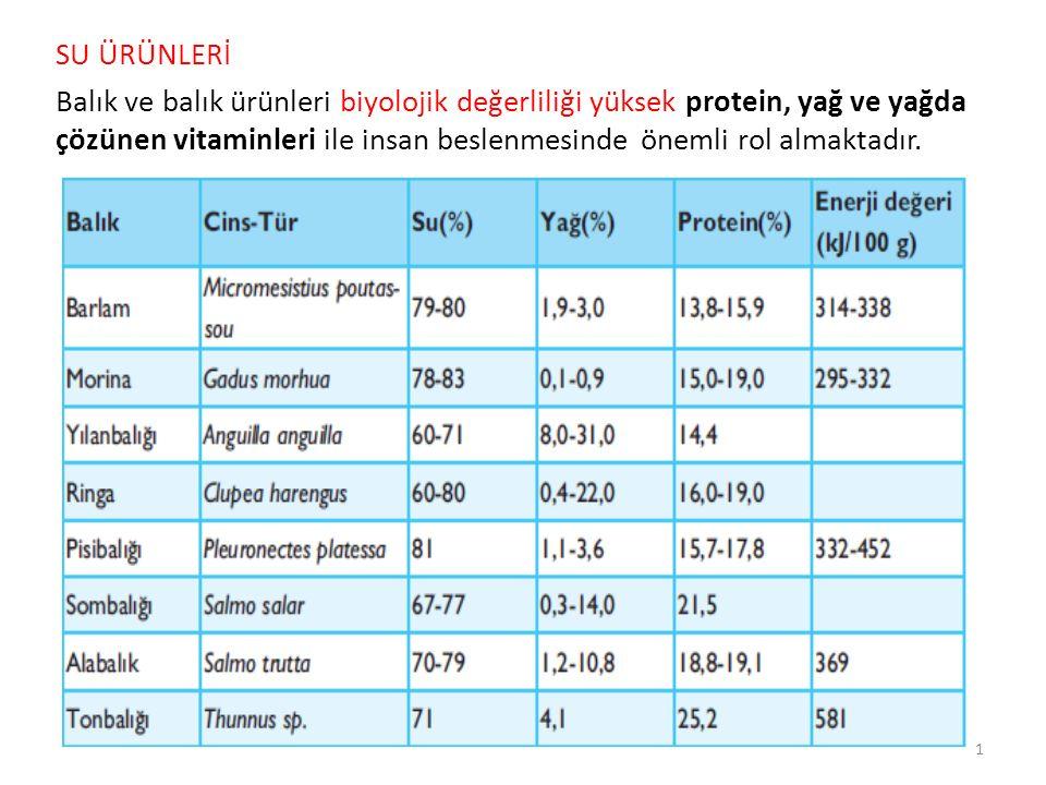 SU ÜRÜNLERİ Balık ve balık ürünleri biyolojik değerliliği yüksek protein, yağ ve yağda çözünen vitaminleri ile insan beslenmesinde önemli rol almaktad