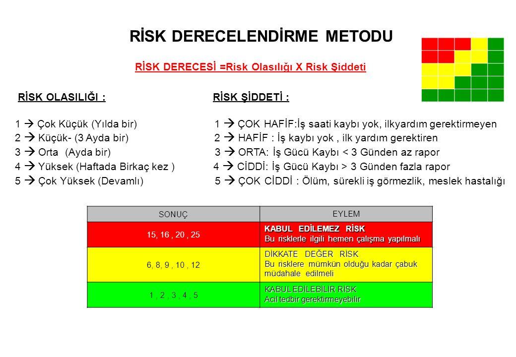 SONUÇ EYLEM 15, 16, 20, 25 KABUL EDİLEMEZ RİSK Bu risklerle ilgili hemen çalışma yapılmalı 6, 8, 9, 10, 12 DİKKATE DEĞER RİSK Bu risklere mümkün olduğ