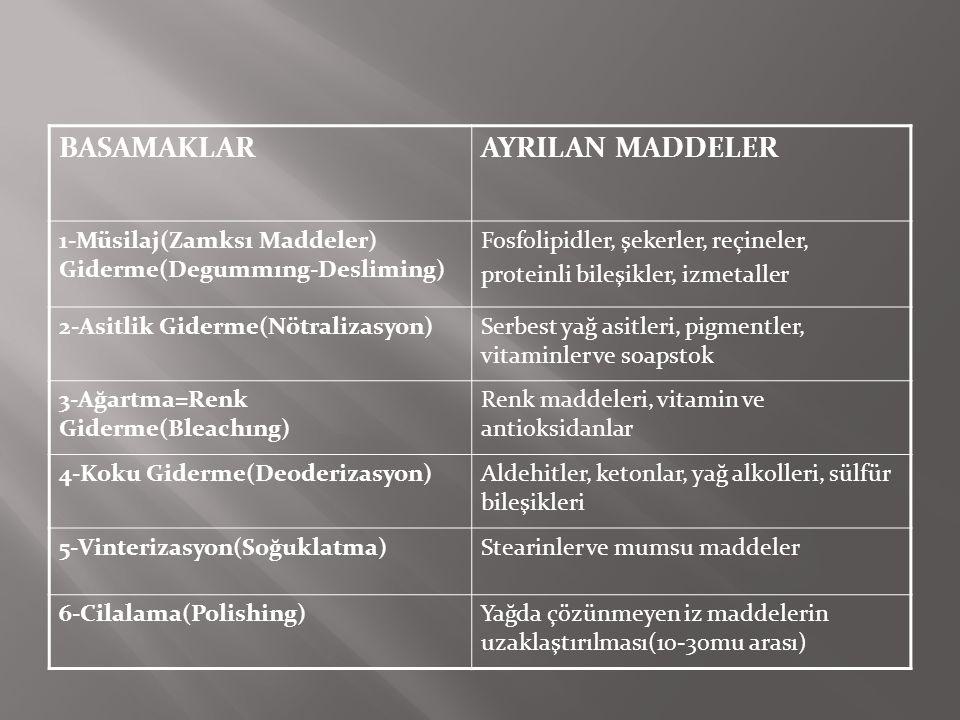 BASAMAKLARAYRILAN MADDELER 1-Müsilaj(Zamksı Maddeler) Giderme(Degummıng-Desliming) Fosfolipidler, şekerler, reçineler, proteinli bileşikler, izmetalle