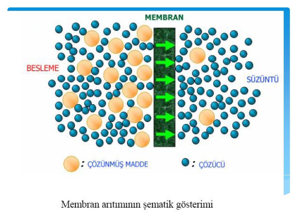 Örnek: İlaç Endüstrisi Atıksuyu İle Yapılan Çalışmalar pH8,75 Renk 10 m-1(436 nm) 2 m-1(525 nm) 0,4 m-1(620 nm) KOİ678 mg/L İletkenlik4540 μS/cm AKM293 mg/L İlaç Endüstrisi Atıksuyunun Özellikleri KOİ: 678 mg/lt AKM: 293 mg/lt İletkenlik: 4,53 ms/cm Biyolojik atıksu arıtma tesisi çıkışı KOİ: 217 mg/lt AKM: 23 mg/ İletkenlik: 4,35 ms/cm MF (mikrofitrasyonçıkışı) KOİ: 156 mg/lt AKM: 16 mg/lt İletkenlik: 3,78 ms/cm UF (ultrafitrasyon)