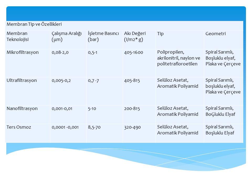 Membran Tip ve Özellikleri Membran Teknolojisi Çalışma Aralığı (μm) İşletme Basıncı (bar) Akı Değeri (I/m2* g) TipGeometri Mikrofiltrasyon0,08-2,00,5-