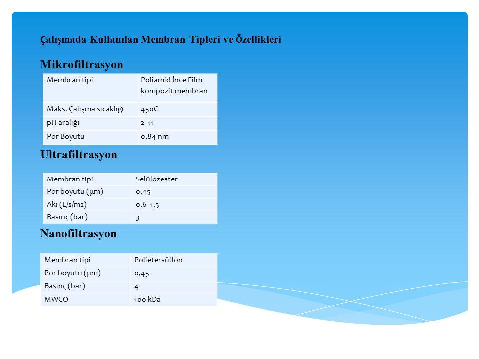 Membran tipiSelülozester Por boyutu (μm)0,45 Akı (L/s/m2)0,6 -1,5 Basınç (bar)3 Membran tipiPolietersülfon Por boyutu (μm)0,45 Basınç (bar)4 MWCO100 k