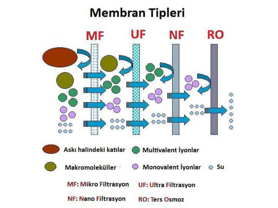 Membran tipiSelülozester Por boyutu (μm)0,45 Akı (L/s/m2)0,6 -1,5 Basınç (bar)3 Membran tipiPolietersülfon Por boyutu (μm)0,45 Basınç (bar)4 MWCO100 kDa Membran tipi Poliamid İnce Film kompozit membran Maks.