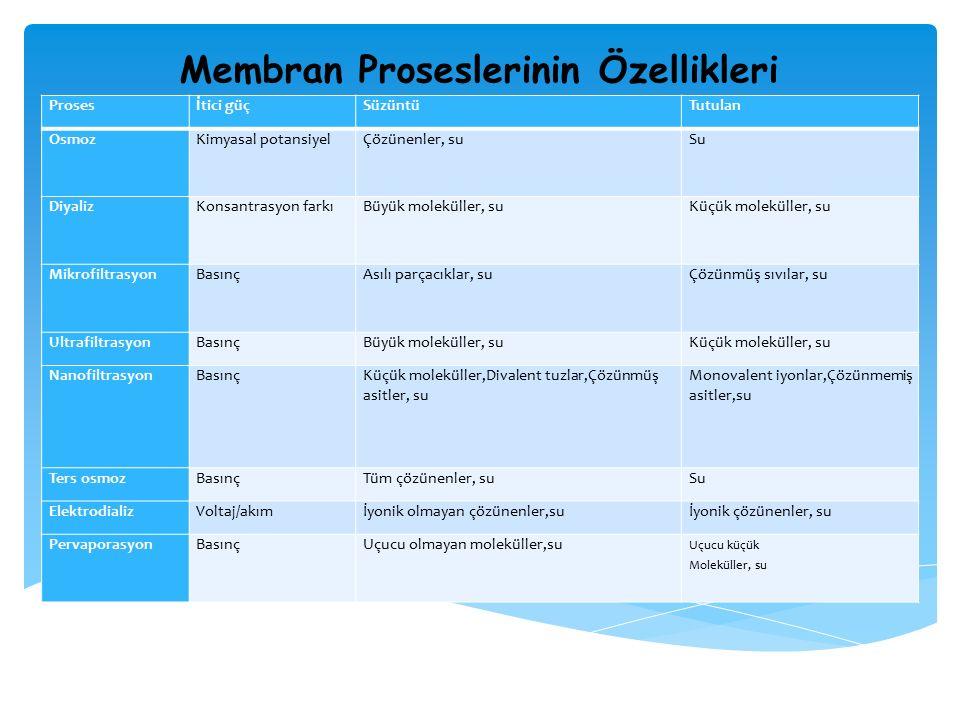Membran Tip ve Özellikleri Membran Teknolojisi Çalışma Aralığı (μm) İşletme Basıncı (bar) Akı Değeri (I/m2* g) TipGeometri Mikrofiltrasyon0,08-2,00,5-1405-1600Polipropilen, akrilonitril, naylon ve politetrafloroetilen Spiral Sarımlı, Boşluklu elyaf, Plaka ve Çerçeve Ultrafiltrasyon0,005-0,20,7 -7405-815Selüloz Asetat, Aromatik Poliyamid Spiral Sarımlı, boşluklu elyaf, Plaka ve Çerçeve Nanofiltrasyon0,001-0,015-10200-815Selüloz Asetat, Aromatik Poliyamid Spiral Sarımlı, BoĢluklu Elyaf Ters Osmoz0,0001 -0,0018,5-70320-490Selüloz Asetat, Aromatik Poliyamid Spiral Sarımlı, Boşluklu Elyaf