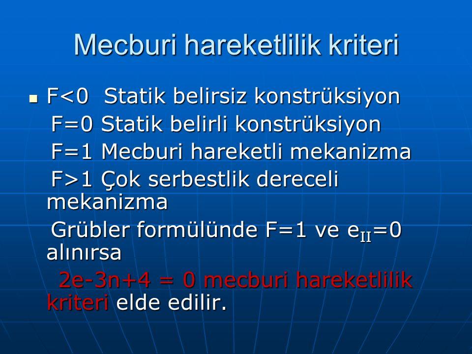 Mecburi hareketlilik kriteri F<0 Statik belirsiz konstrüksiyon F<0 Statik belirsiz konstrüksiyon F=0 Statik belirli konstrüksiyon F=0 Statik belirli konstrüksiyon F=1 Mecburi hareketli mekanizma F=1 Mecburi hareketli mekanizma F>1 Çok serbestlik dereceli mekanizma F>1 Çok serbestlik dereceli mekanizma Grübler formülünde F=1 ve e II =0 alınırsa Grübler formülünde F=1 ve e II =0 alınırsa 2e-3n+4 = 0 mecburi hareketlilik kriteri elde edilir.