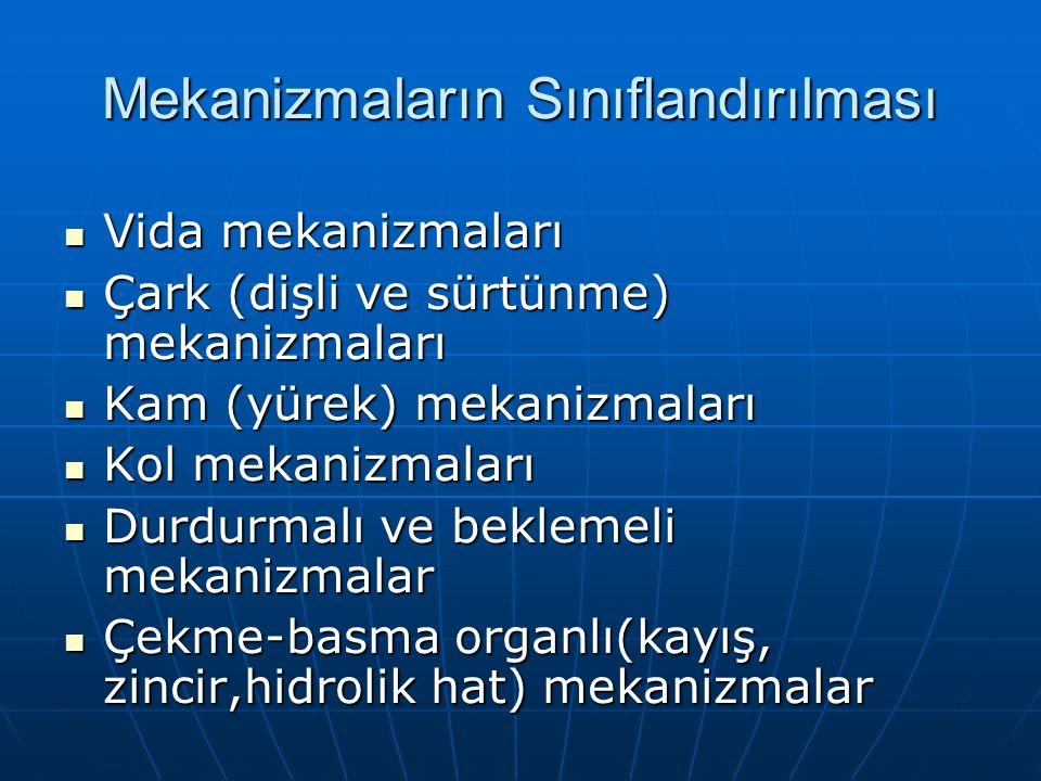 Mekanizmaların Sınıflandırılması Vida mekanizmaları Vida mekanizmaları Çark (dişli ve sürtünme) mekanizmaları Çark (dişli ve sürtünme) mekanizmaları Kam (yürek) mekanizmaları Kam (yürek) mekanizmaları Kol mekanizmaları Kol mekanizmaları Durdurmalı ve beklemeli mekanizmalar Durdurmalı ve beklemeli mekanizmalar Çekme-basma organlı(kayış, zincir,hidrolik hat) mekanizmalar Çekme-basma organlı(kayış, zincir,hidrolik hat) mekanizmalar