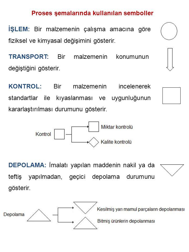 Proses şemalarında kullanılan semboller İŞLEM: Bir malzemenin çalışma amacına göre fiziksel ve kimyasal değişimini gösterir. TRANSPORT: Bir malzemenin
