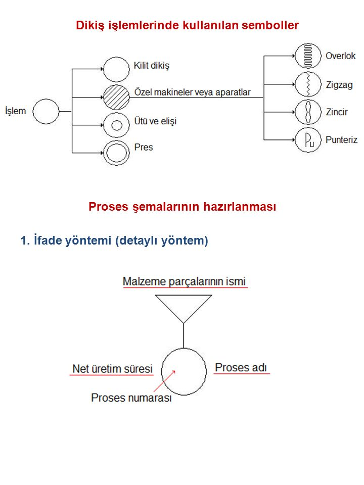 Dikiş işlemlerinde kullanılan semboller Proses şemalarının hazırlanması 1. İfade yöntemi (detaylı yöntem)