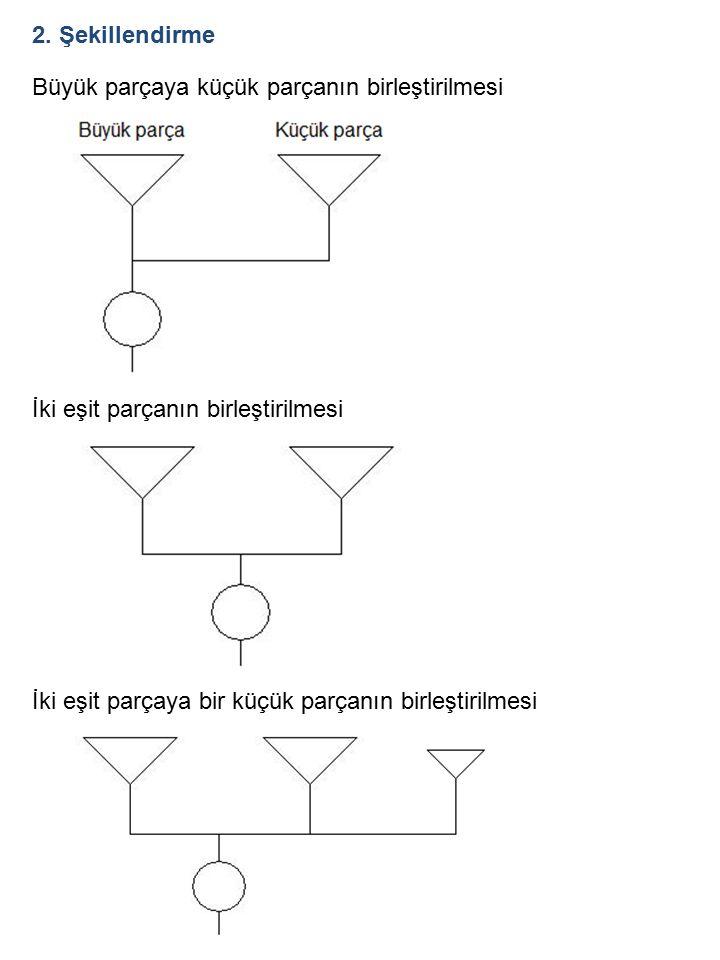 2. Şekillendirme Büyük parçaya küçük parçanın birleştirilmesi İki eşit parçanın birleştirilmesi İki eşit parçaya bir küçük parçanın birleştirilmesi