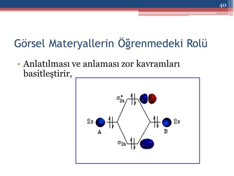 Görsel Materyallerin Öğrenmedeki Rolü Anlatılması ve anlaması zor kavramları basitleştirir, 40