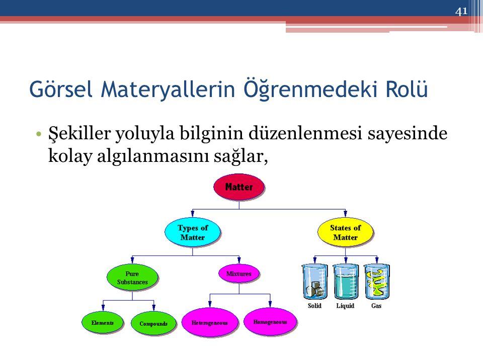 Görsel Materyallerin Öğrenmedeki Rolü Şekiller yoluyla bilginin düzenlenmesi sayesinde kolay algılanmasını sağlar, 41