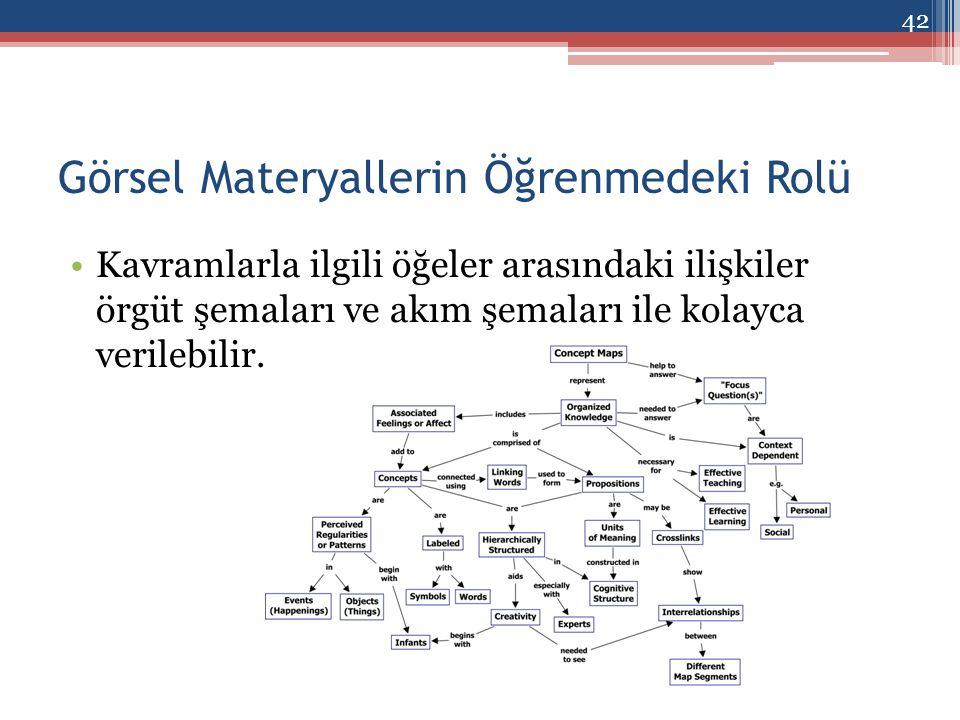 Görsel Materyallerin Öğrenmedeki Rolü Kavramlarla ilgili öğeler arasındaki ilişkiler örgüt şemaları ve akım şemaları ile kolayca verilebilir.