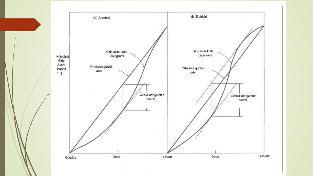 Şekil 4.4 Tipik iki akış hızında gerekli dengeleme hacmi bulunmasında kullanılan kütle diyagramı