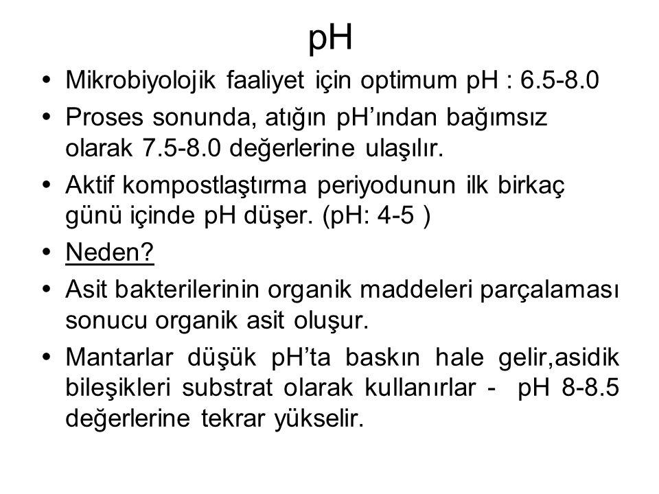 pH  Mikrobiyolojik faaliyet için optimum pH : 6.5-8.0  Proses sonunda, atığın pH'ından bağımsız olarak 7.5-8.0 değerlerine ulaşılır.  Aktif kompost