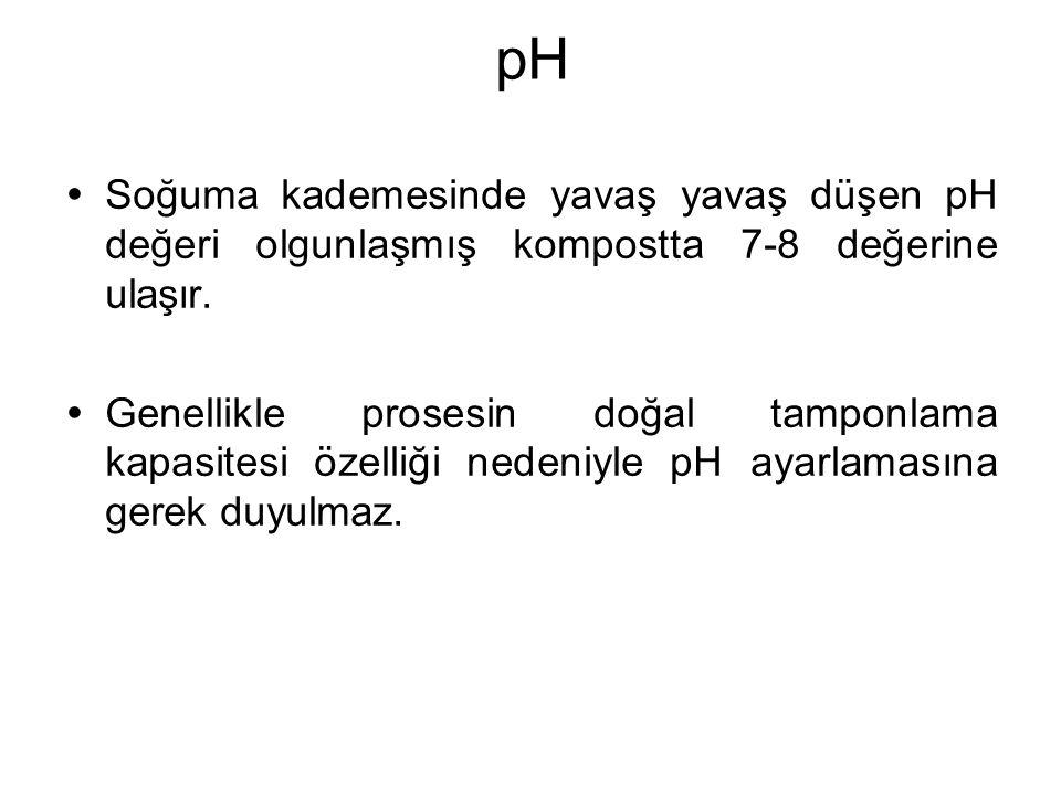 pH  Soğuma kademesinde yavaş yavaş düşen pH değeri olgunlaşmış kompostta 7-8 değerine ulaşır.  Genellikle prosesin doğal tamponlama kapasitesi özell
