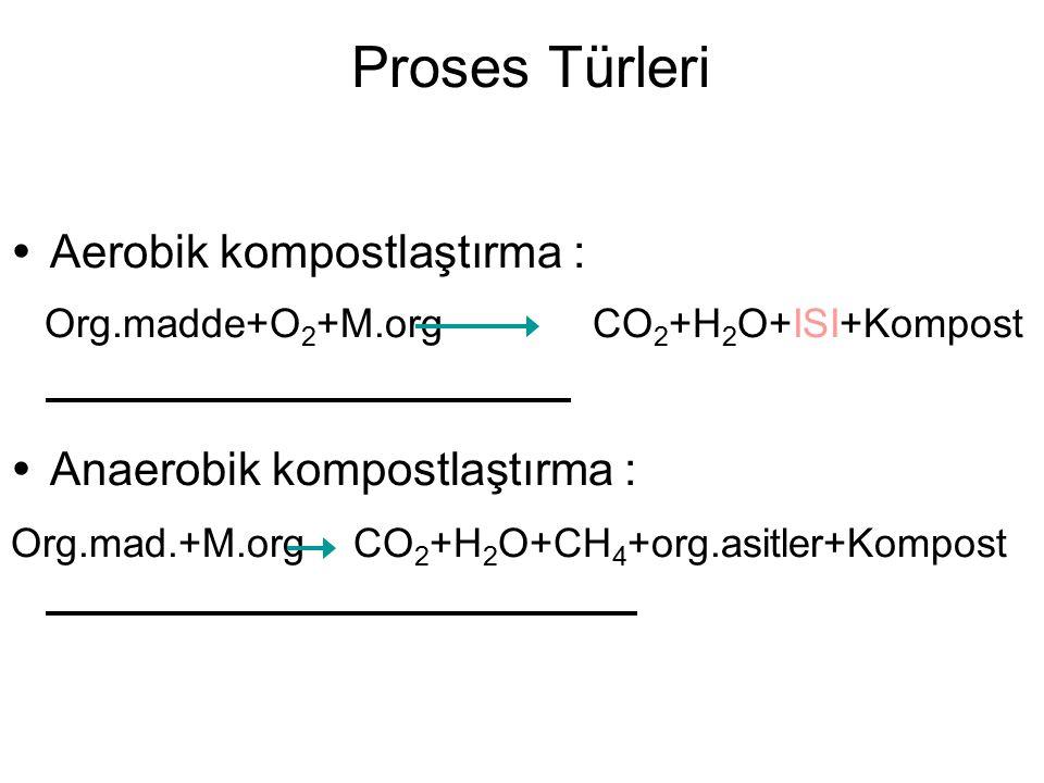 Proses Türleri  Aerobik kompostlaştırma : Org.madde+O 2 +M.org CO 2 +H 2 O+ISI+Kompost  Anaerobik kompostlaştırma : Org.mad.+M.org CO 2 +H 2 O+CH 4