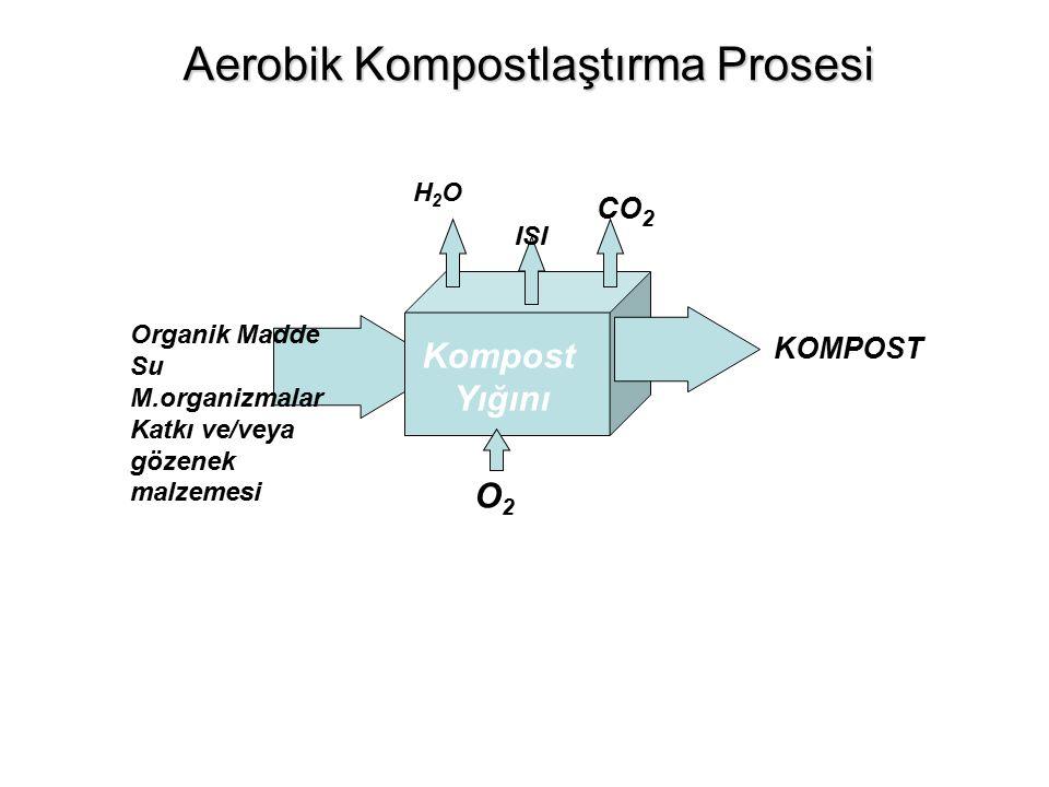 Kompost Yığını Organik Madde Su M.organizmalar Katkı ve/veya gözenek malzemesi O2O2 H2OH2O ISI CO 2 KOMPOST Aerobik Kompostlaştırma Prosesi