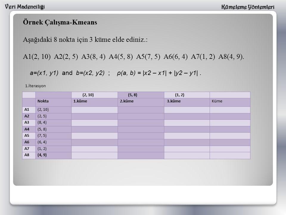 Veri Madencili ğ i Kümeleme Yöntemleri Örnek Çalışma-Kmeans noktamerkez1 x1, y1x2, y2 (2, 10) ρ(a, b) = |x2 – x1| + |y2 – y1| ρ(nokta, merkez1) = |x2 – x1| + |y2 – y1| = |2 – 2| + |10 – 10| = 0 + 0 = 0 x1, y1x2, y2 (2, 10) (5, 8) ρ(a, b) = |x2 – x1| + |y2 – y1| ρ(nokta, merkez2) = |x2 – x1| + |y2 – y1| = |5 – 2| + |8 – 10| = 3 + 2 = 5 x1, y1x2, y2 (2, 10) (1, 2) ρ(a, b) = |x2 – x1| + |y2 – y1| ρ(nokta, merkez3)= |x2 – x1| + |y2 – y1| = |1 – 2| + |2 – 10| = 1 + 8 = 9 (2, 10) (5, 8) (1, 2) Nokta1.küme2.küme 3.kümeKüme A1(2, 10)0591 A2(2, 5) A3(8, 4) A4(5, 8) A5(7, 5) A6(6, 4) A7(1, 2) A8(4, 9) 1.İterasyon 1.küme2.küme3.küme (2, 10)