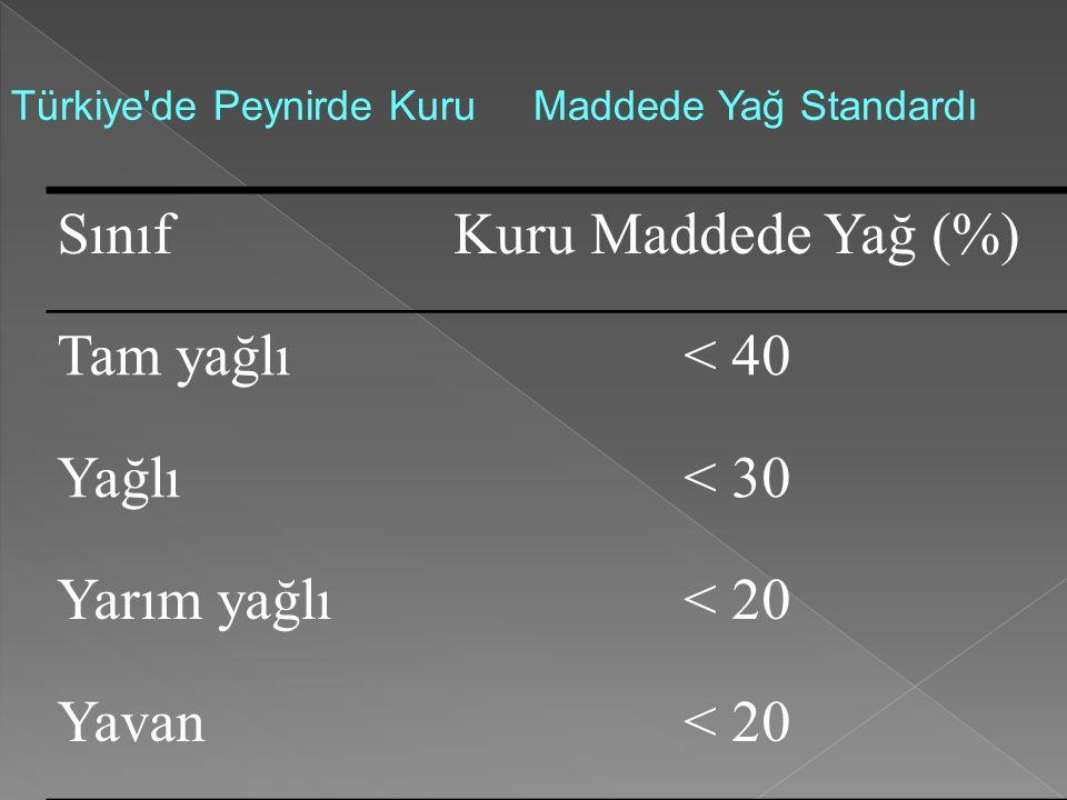 Türkiye'de Peynirde Kuru Maddede Yağ Standardı SınıfKuru Maddede Yağ (%) Tam yağlı< 40 Yağlı< 30 Yarım yağlı< 20 Yavan< 20