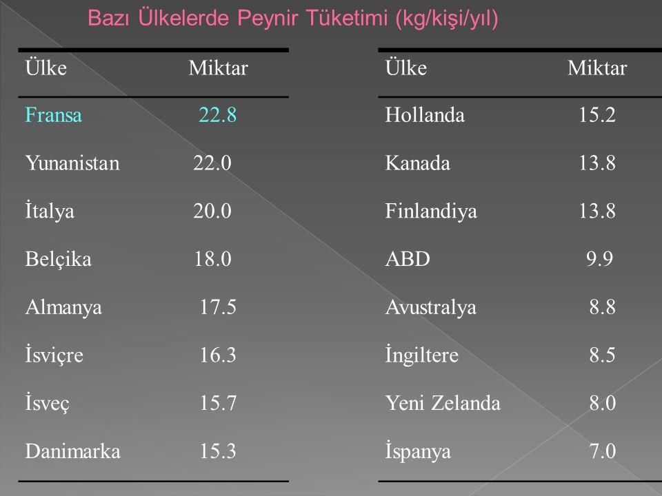 Bazı Ülkelerde Peynir Tüketimi (kg/kişi/yıl) ÜlkeMiktarÜlkeMiktar Fransa22.8Hollanda15.2 Yunanistan 22.0Kanada13.8 İtalya 20.0Finlandiya13.8 Belçika 18.0ABD 9.9 Almanya17.5Avustralya 8.8 İsviçre16.3İngiltere 8.5 İsveç15.7Yeni Zelanda 8.0 Danimarka15.3İspanya 7.0