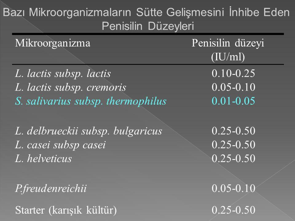 Bazı Mikroorganizmaların Sütte Gelişmesini İnhibe Eden Penisilin Düzeyleri MikroorganizmaPenisilin düzeyi (IU/ml) L. lactis subsp. lactis L. lactis su