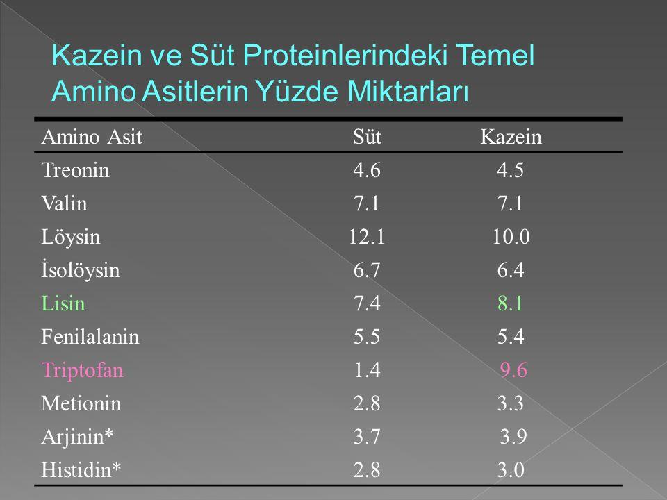 Kazein ve Süt Proteinlerindeki Temel Amino Asitlerin Yüzde Miktarları Amino AsitSütKazein Treonin4.64.5 Valin7.1 Löysin12.110.0 İsolöysin6.76.4 Lisin7