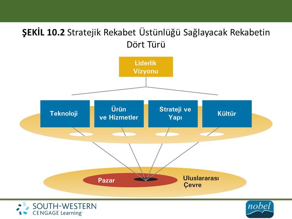 ŞEKİL 10.2 Stratejik Rekabet Üstünlüğü Sağlayacak Rekabetin Dört Türü