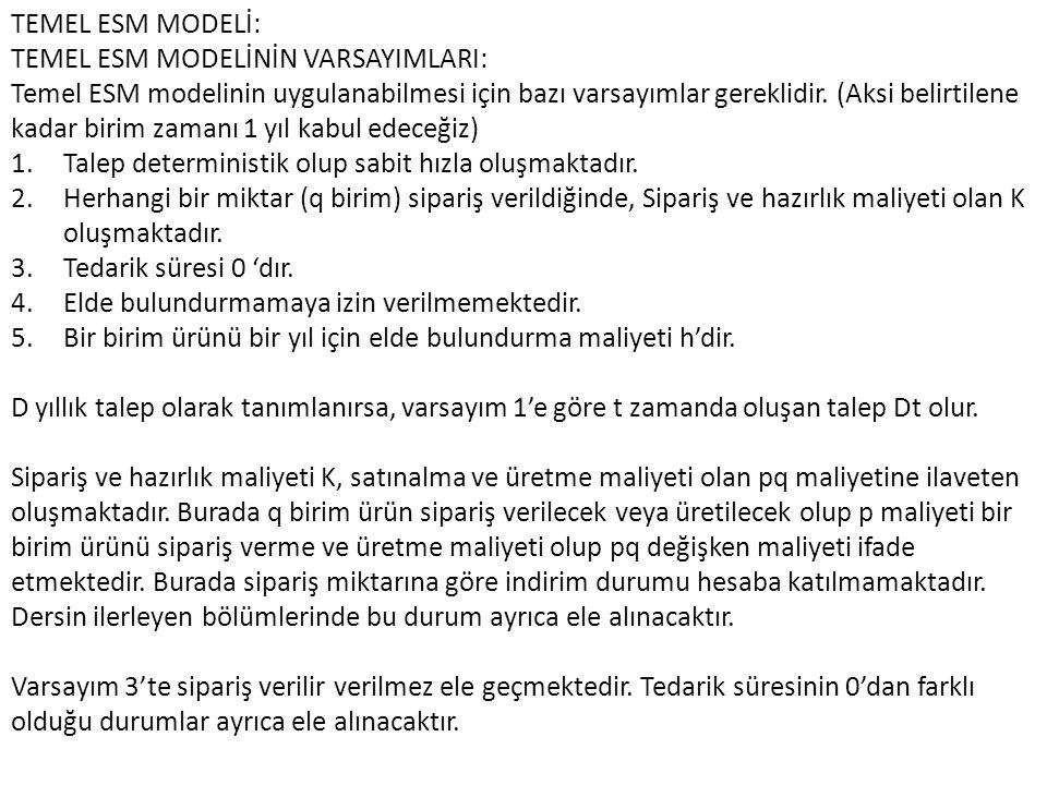 TEMEL ESM MODELİ: TEMEL ESM MODELİNİN VARSAYIMLARI: Temel ESM modelinin uygulanabilmesi için bazı varsayımlar gereklidir.
