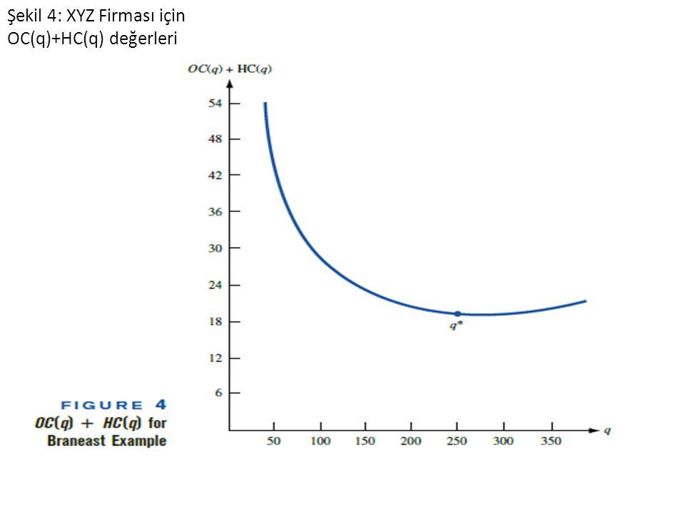 Şekil 4: XYZ Firması için OC(q)+HC(q) değerleri
