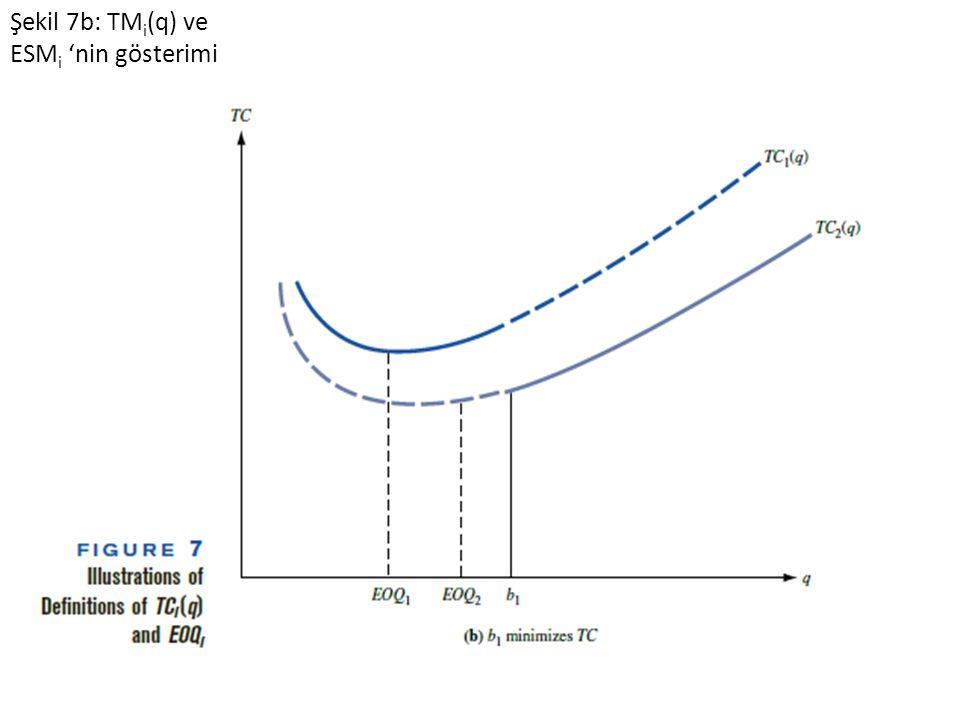 Şekil 7b: TM i (q) ve ESM i 'nin gösterimi