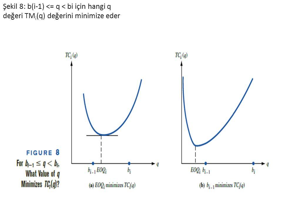 Şekil 8: b(i-1) <= q < bi için hangi q değeri TM i (q) değerini minimize eder