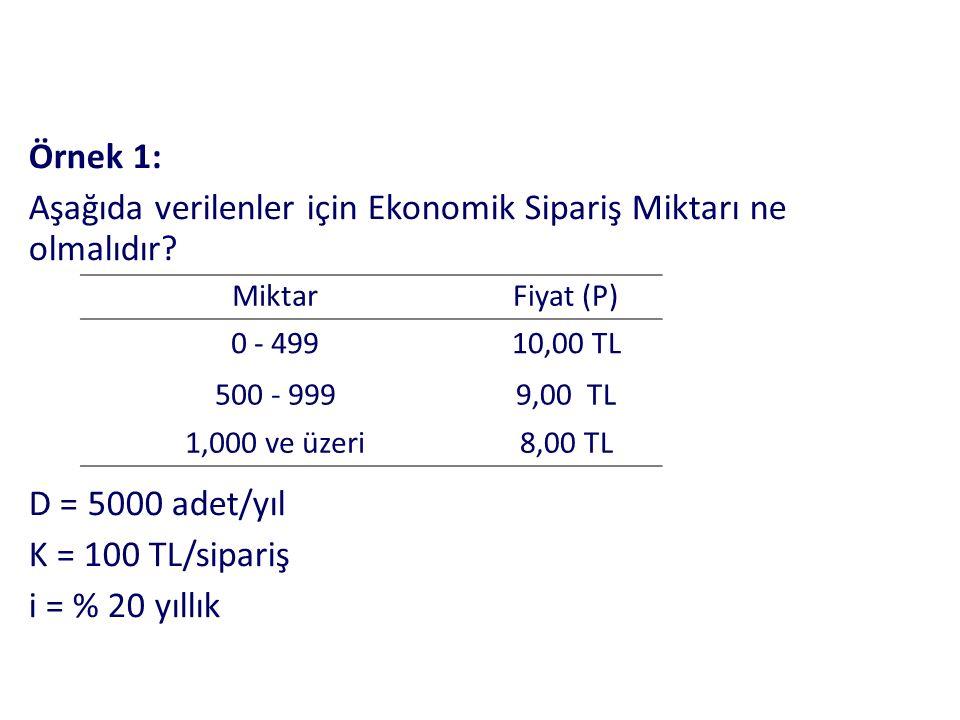 Örnek 1: Aşağıda verilenler için Ekonomik Sipariş Miktarı ne olmalıdır.