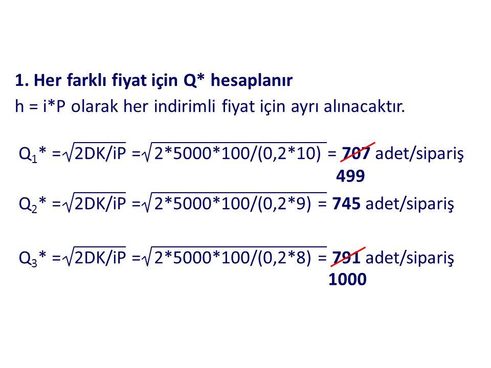 1.Her farklı fiyat için Q* hesaplanır h = i*P olarak her indirimli fiyat için ayrı alınacaktır.