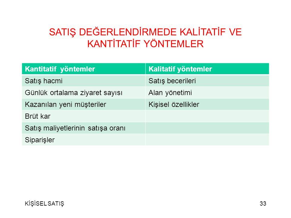 KİŞİSEL SATIŞ32