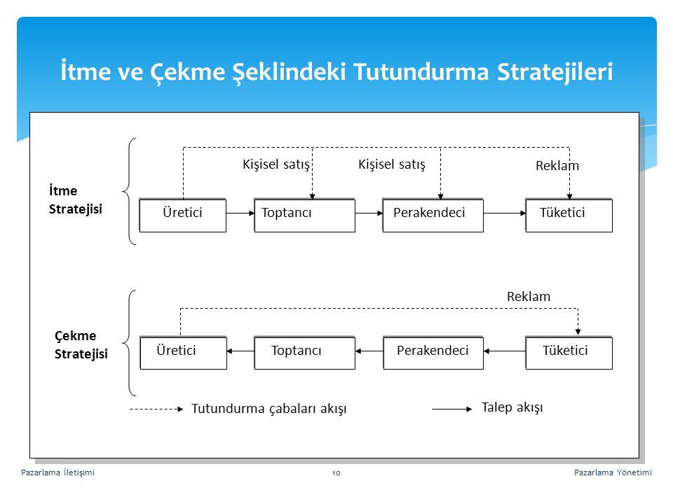 İtme ve Çekme Şeklindeki Tutundurma Stratejileri Pazarlama YönetimiPazarlama İletişimi10 Üretici Toptancı Perakendeci Tüketici Üretici Tüketici Toptan
