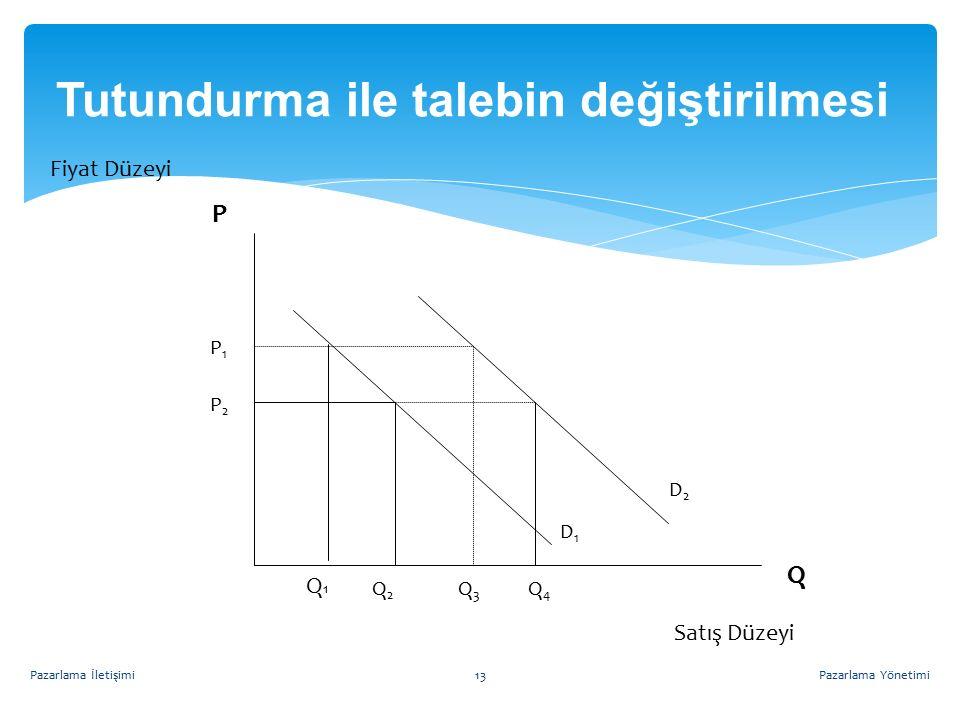 Tutundurma ile talebin değiştirilmesi Q2Q2 D2D2 D1D1 Q4Q4 Q3Q3 P2P2 P1P1 Q P Q1Q1 Fiyat Düzeyi Satış Düzeyi Pazarlama Yönetimi13Pazarlama İletişimi