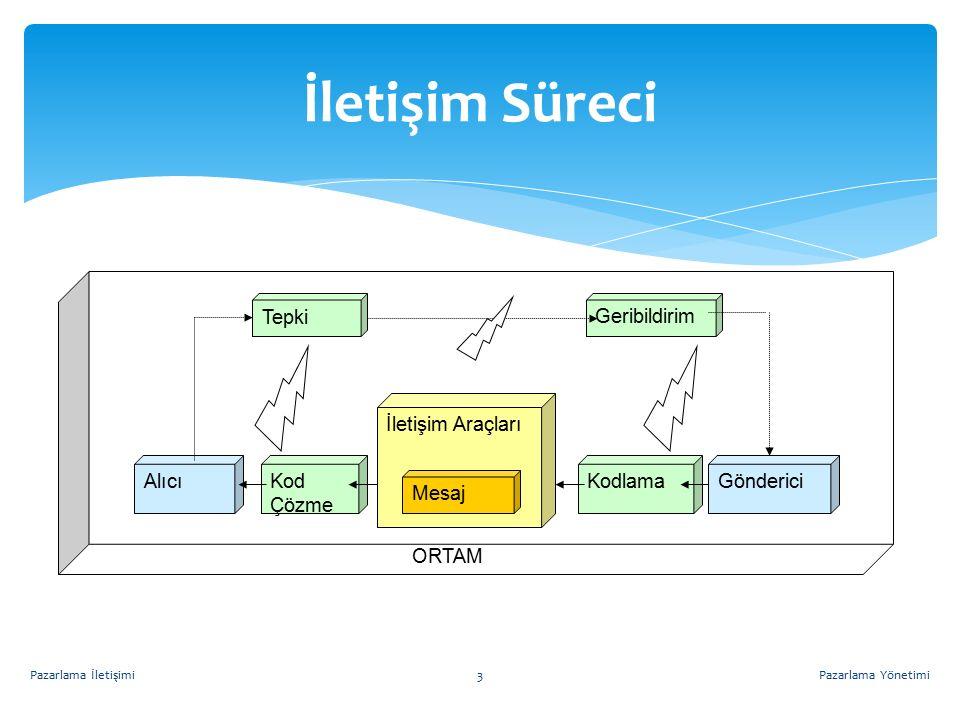 Tepki Hiyerarşisi Modelleri Pazarlama YönetimiPazarlama İletişimi4 Aşamalar Modeller AIDA Modeli Etkiler Hiyerarşisi Modeli Yenilik Benimseme Modeli Bilgi İşleme Modeli İletişim Modeli Bilişsel1.Dikkat 1.Farkındalık 2.Bilgilenme 1.Farkında olma 1.Sunuş 2.Dikkat 3.Kavrama 1.Maruz kalma 2.Alma 3.Bilişsel tepki Duygusal 2.İlgi 3.İstek 3.Beğenme 4.Tercih etme 5.İkna olma 2.İlgi 3.Değerlendirme 4.Ele alma 5.Tutma 4.Tutum 5.Niyet Davranışsal 4.Harekete geçme 6.Satın alma 4.Deneme 5.Benimseme 6.Davranış